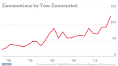 US Exonerations 2014: More Than 100 Exonerations Last Year