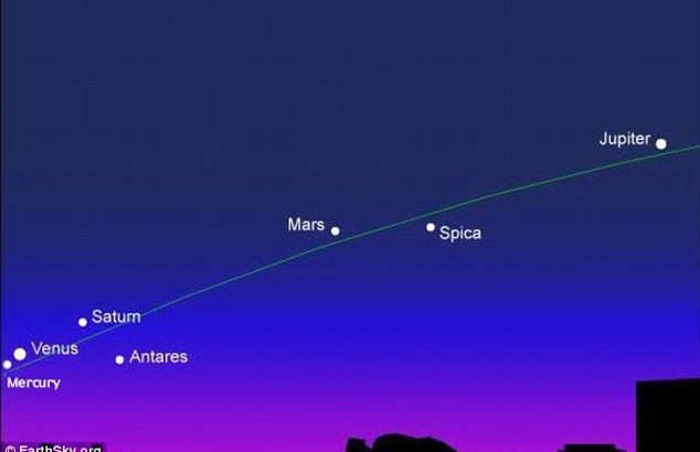 Five planets aligned:  Will be visible to the naked eye For Weeks