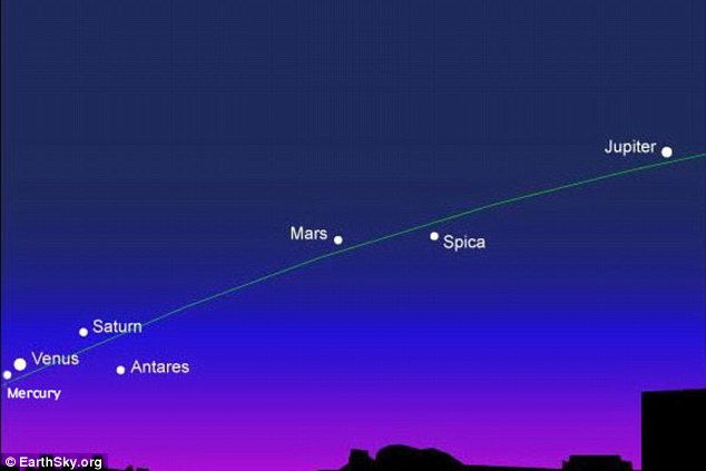 Four morning planets from east to west: Venus, Saturn, Mars, Jupiter. Mercury will join this group on January 20, The green line highlights the ecliptic – Earth's orbital plane projected onto the dome of sky