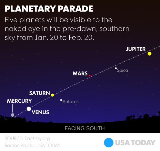 Five Planets Aligned Will Be Visible To The Naked Eye For